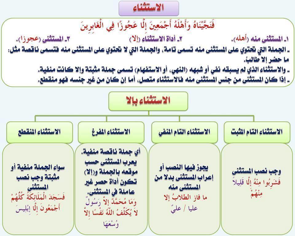 مدخل الى اللغة العربية بطاقات Juste Pour Le Plaisir Du Partage En 2020 Apprendre L Arabe Exercice Grammaire Langue Arabe