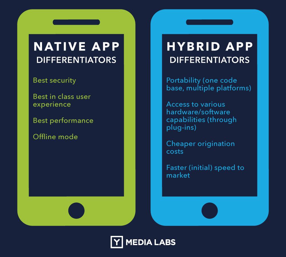 Native vs Hybrid app development - Hybrid vs Native Mobile