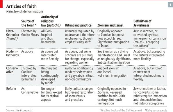 Alive And Well The Economist Jewish Beliefs Festivals Rabbi Judaism