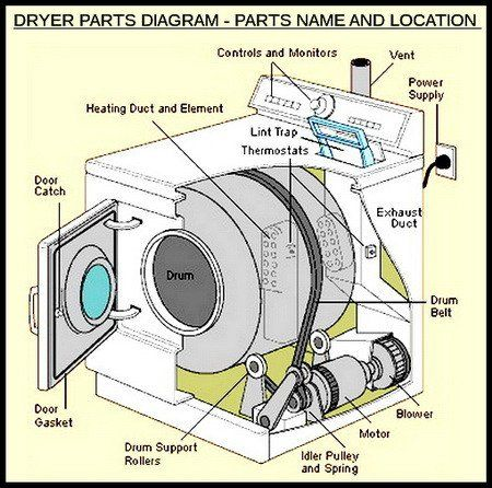 Dryer Makes Squeaking Noises How To Fix Dryer Repair Clothes Dryer Dryer Maintenance