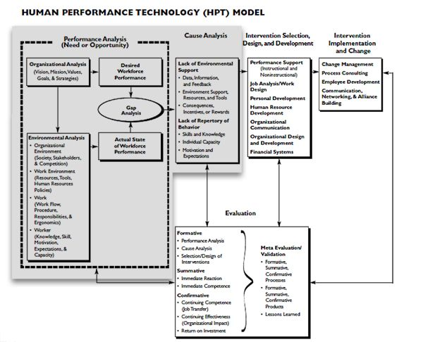 Human Performance Improvement Model Learning and Development - performance action plan sample