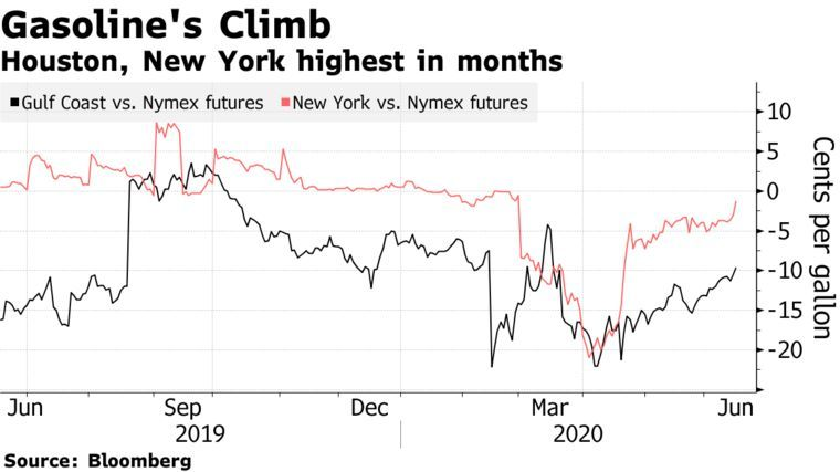 One Sign Americans Are Hitting The Road Again A Gasoline Rally Jet Fuel Rally Fuel Prices