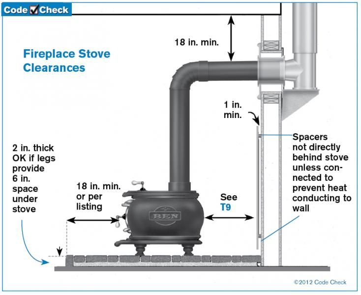 Is Your Woodstove Installed Correctly Gaudet Inspections Llc Wood Stove Chimney Stove Installation Wood Stove Installation