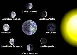 Resultado de imagen para maqueta fases de la luna | Fases de la ...