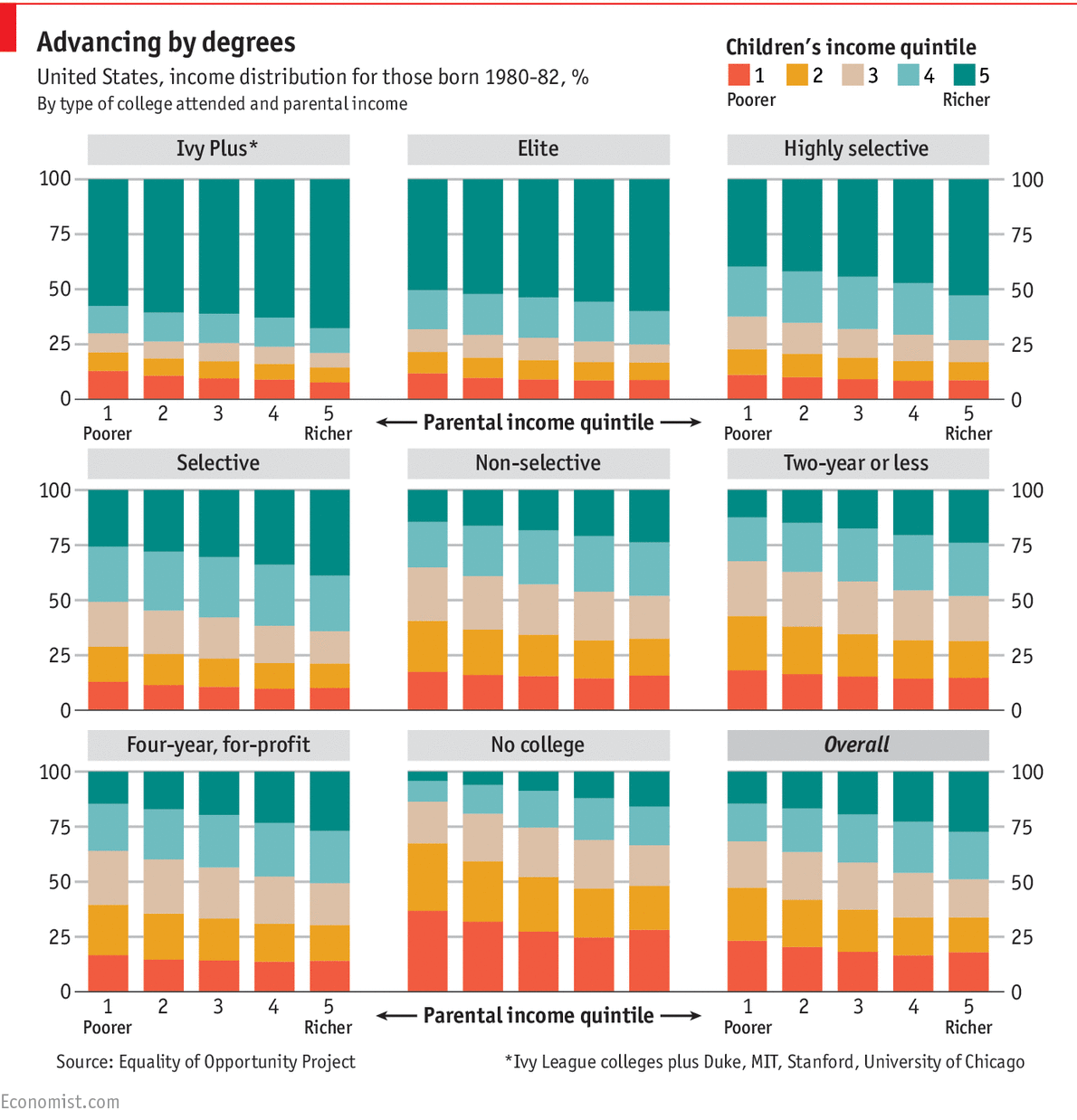 How Colleges Affect Social Mobility In America New Teachers Education Related Leaving School