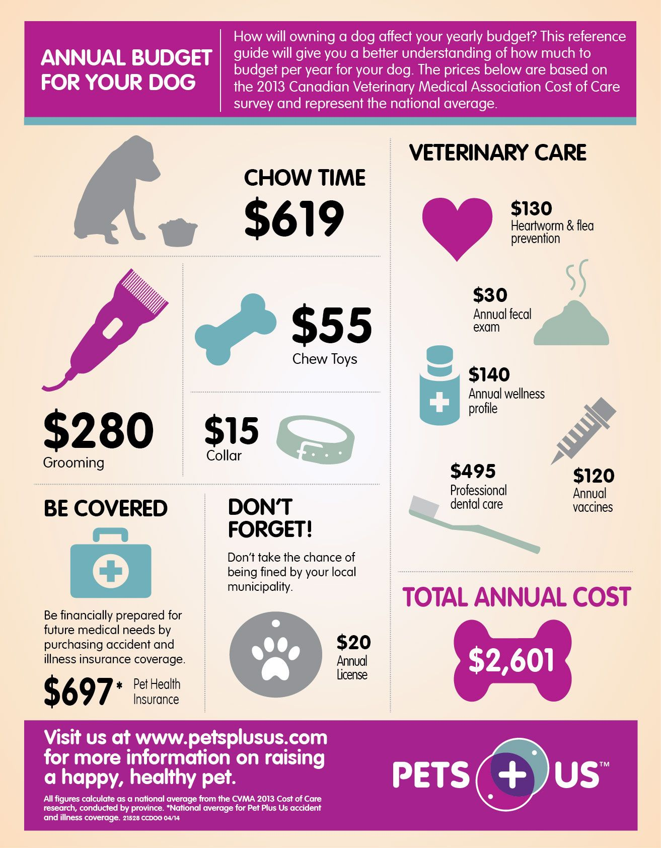 How much does food, basic obedience, and vet care cost for a puppy for a month?!?