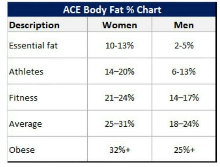 Ace Body Fat % Chart | Body Fat Percentage Chart | Pinterest