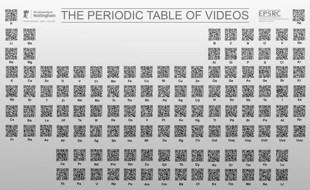 The periodic table of videos using qr codes this is definitely the periodic table of videos using qr codes this is definitely going up in my high school scienceteaching urtaz Gallery