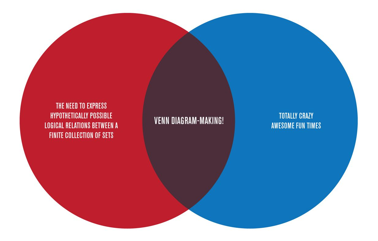 Venn diagrams crazy fun venn diagrams pinterest venn diagrams venn diagrams crazy fun pooptronica Images