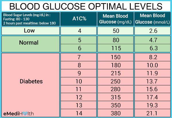 high blood sugar levels chart south africahigh blood sugar ...