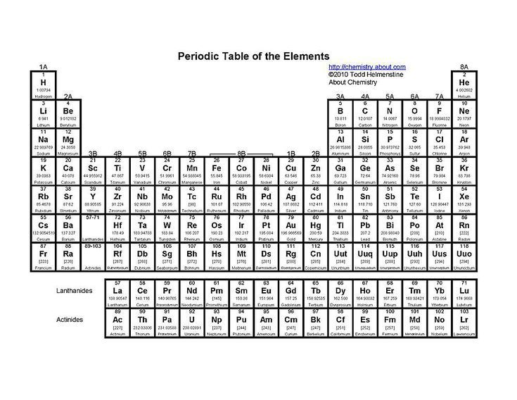 Printable periodic tables pdf urtaz Image collections