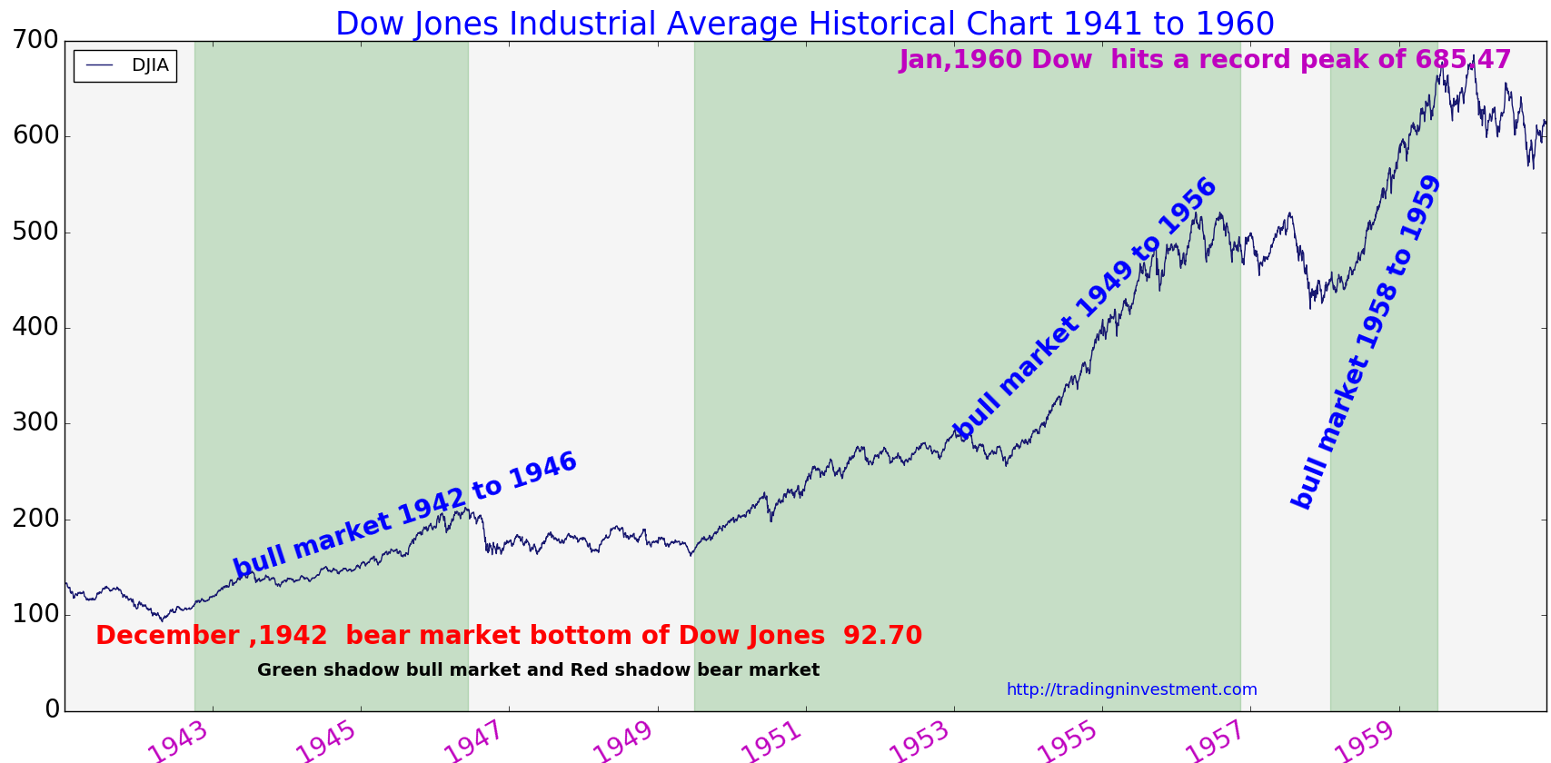 Dow jones history chart 1941 to 1960 investment and trading