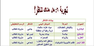الأحياء أول ثانوي الفصل الدراسي الأول Periodic Table Diagram