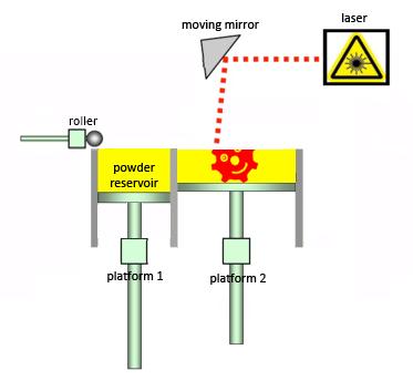 3d Printing Technologies Explained Selective Laser Sintering Sls