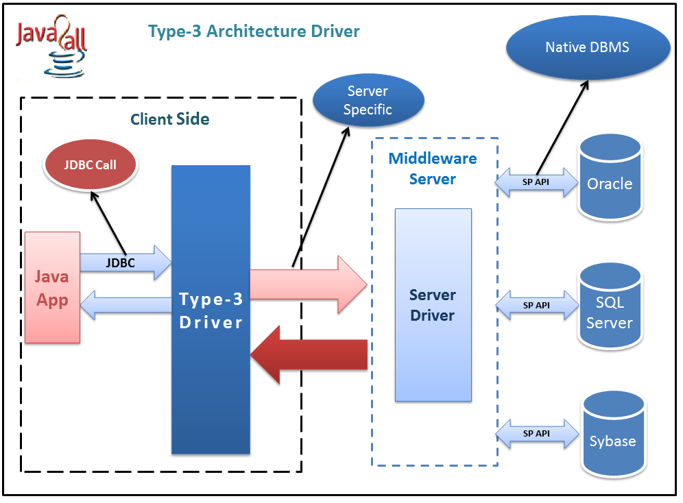 Jdbc type 1 type 2 type 3 and type 4 architecture and for Architecture java
