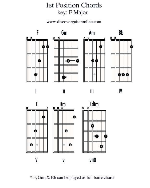 Chords In 1st Position Key Of F Discover Guitar Online Learn To