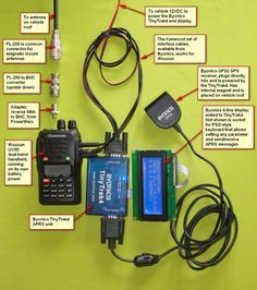 APRS Equipment (640×724) | Listen Up | Ham radio antenna, Ham radio