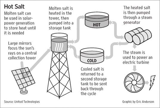 Commercializing Solar Power With Molten Salt Concentrated Solar