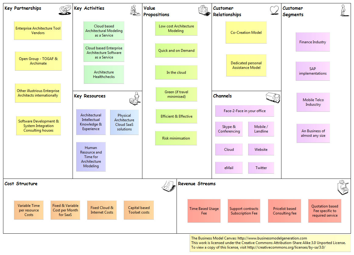 Modeling As A Service  Business Model Canvas  Agile Enterprise