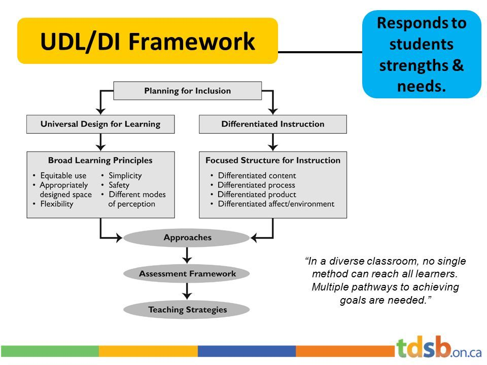 Udl Universal Design For Learning Universal Design Is Not Just A Universal Design Teacher Preparation Differentiated Instruction