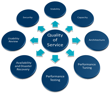 How to Improve the Service Quality of Your Organization?