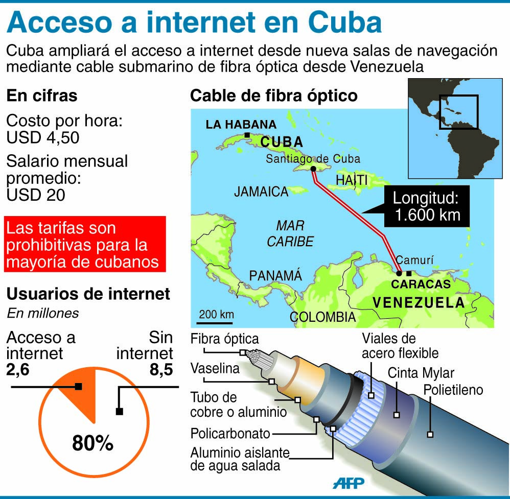 En Infografia Cuba Ampliara Acceso A Internet Usando El Cable