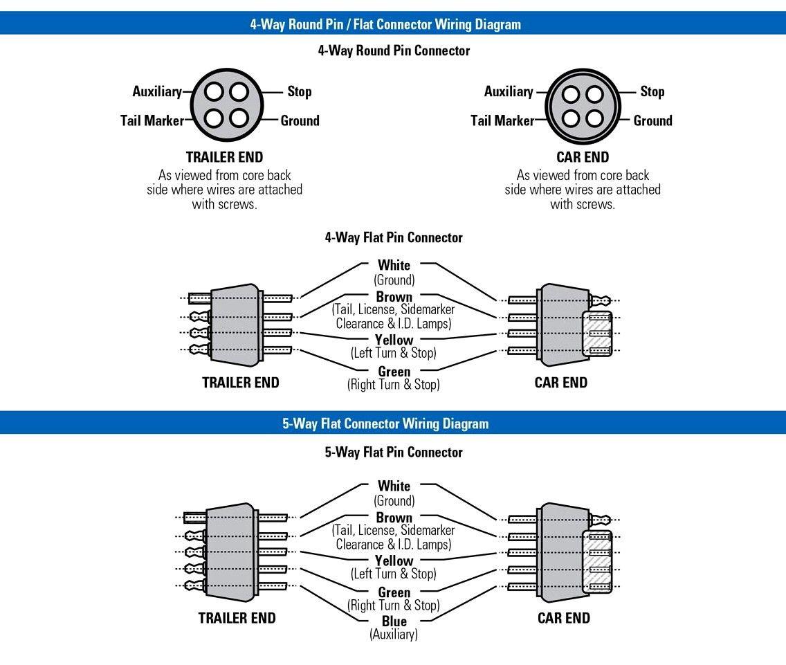 Best Of Flat 4 Trailer Wiring Diagram in 2020 Trailer