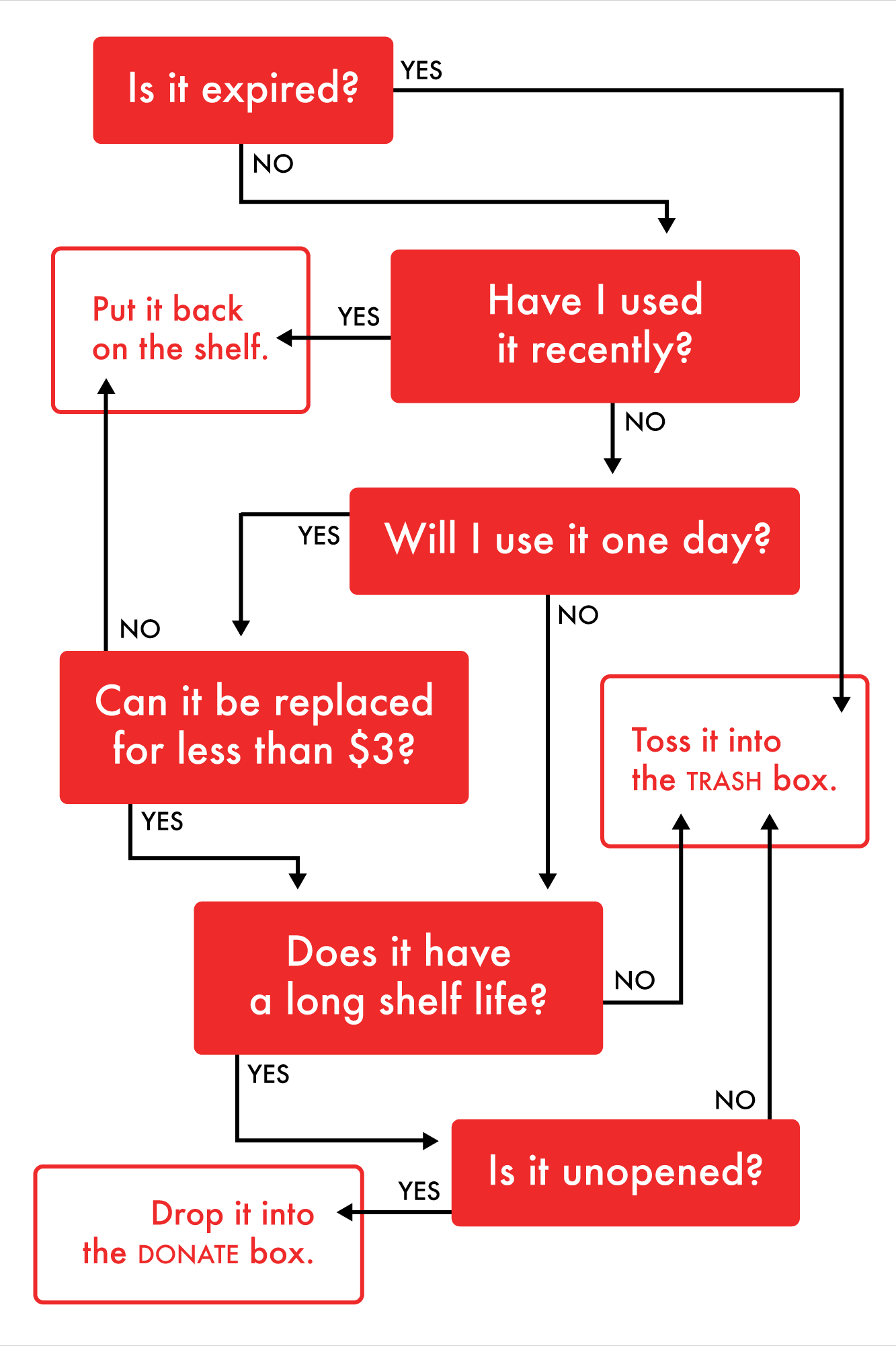 A Flowchart to Help You Cull Your Kitchen Cabinets and Pantry ...