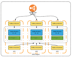 High Availability Implement Scalability And Elasticity Based On Scenario Aws Google Search Cloud Platform Apache Kafka Cloud Computing