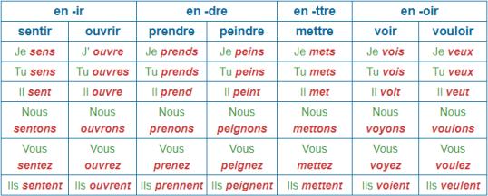 Present Des Verbes Du 3 Eme Groupe Present Des Verbes Du 3eme Groupe Journal Map