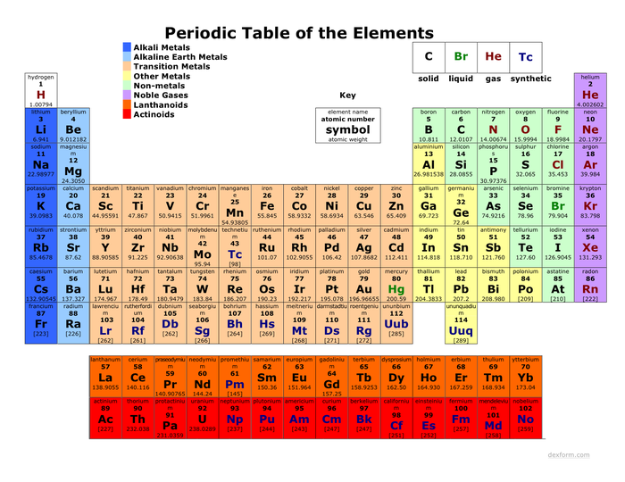 Colored periodic table web pinterest colored periodic table colored periodic table urtaz Images