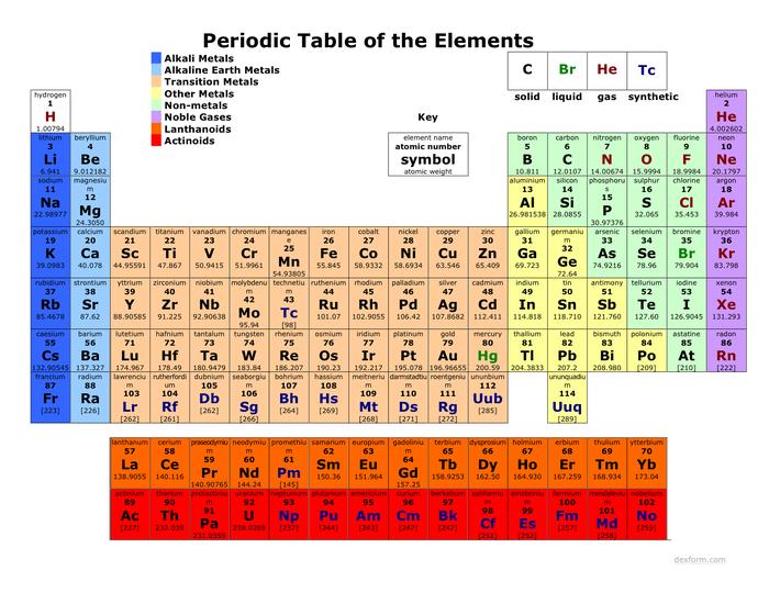 Colored periodic table web pinterest colored periodic table colored periodic table urtaz Gallery