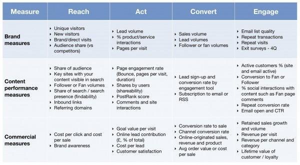 Webanalytics: eenvoudig overzicht van KPI's / metrieken voor het beoordelen van de effectiviteit van content