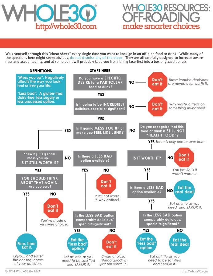 Whole 30 Off Roading Flow Chart Make Smarter Choices My Whole 30