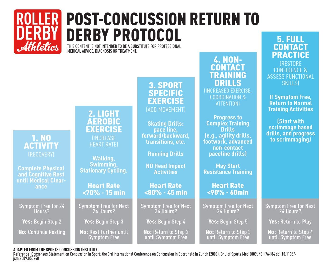 Post Concussion Return To Play In >> Post Concussion Return To Derby Protocol Roller Derby Roller