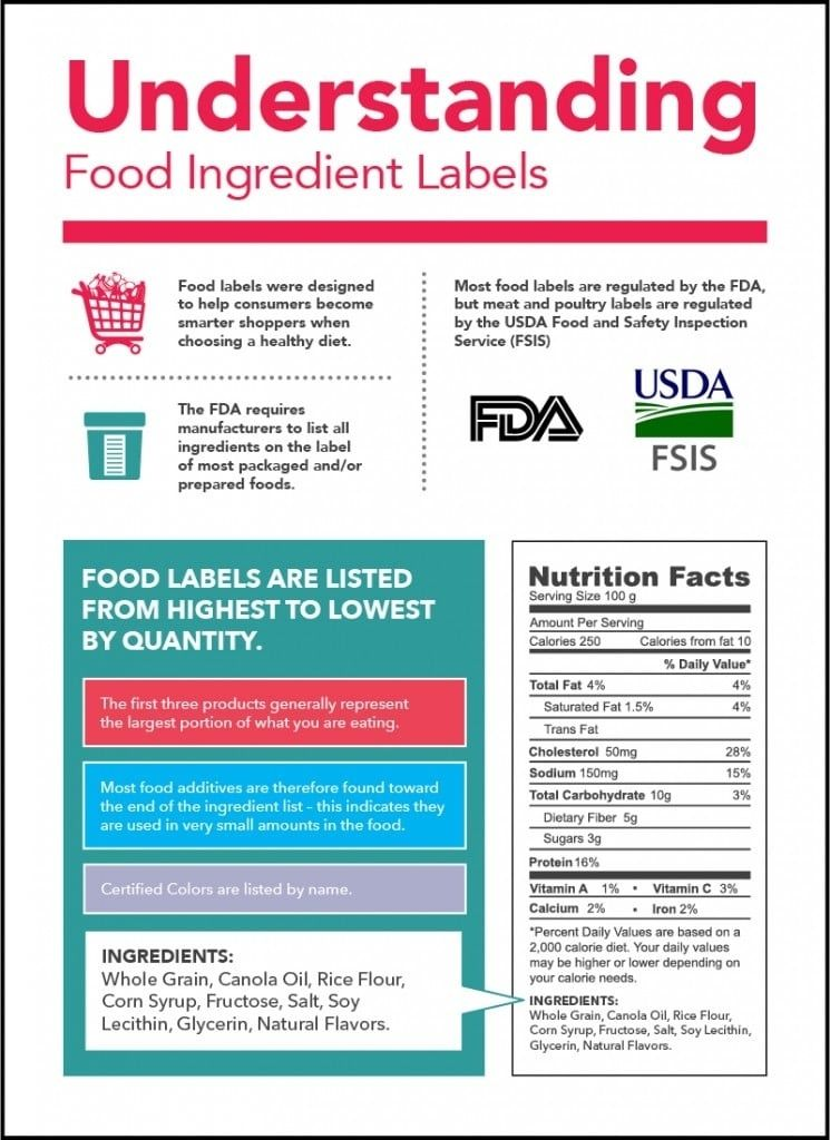 Understanding Food Labels Food Ingredient Facts Regarding Understanding Food Labels22594 Food Labels Nutrition Labels Ingredient Labels