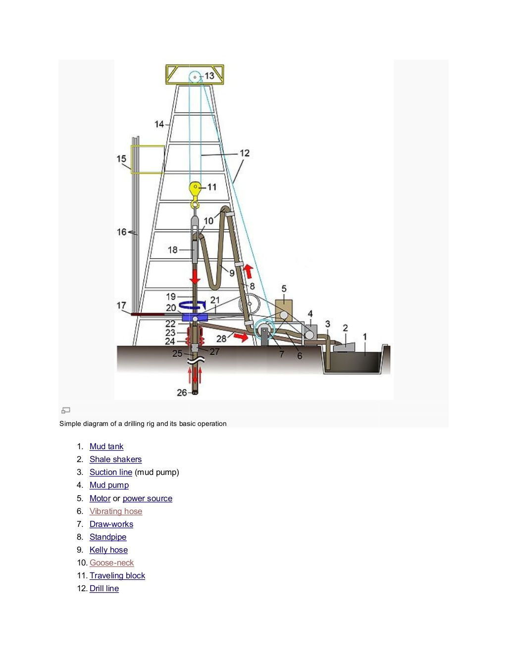 Simple diagram of a drilling rig and its basic operation 1