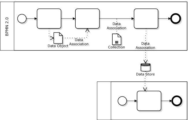 Bpmn 20 data objects data stores bpmn pinterest bpmn 20 data objects data stores ccuart Gallery