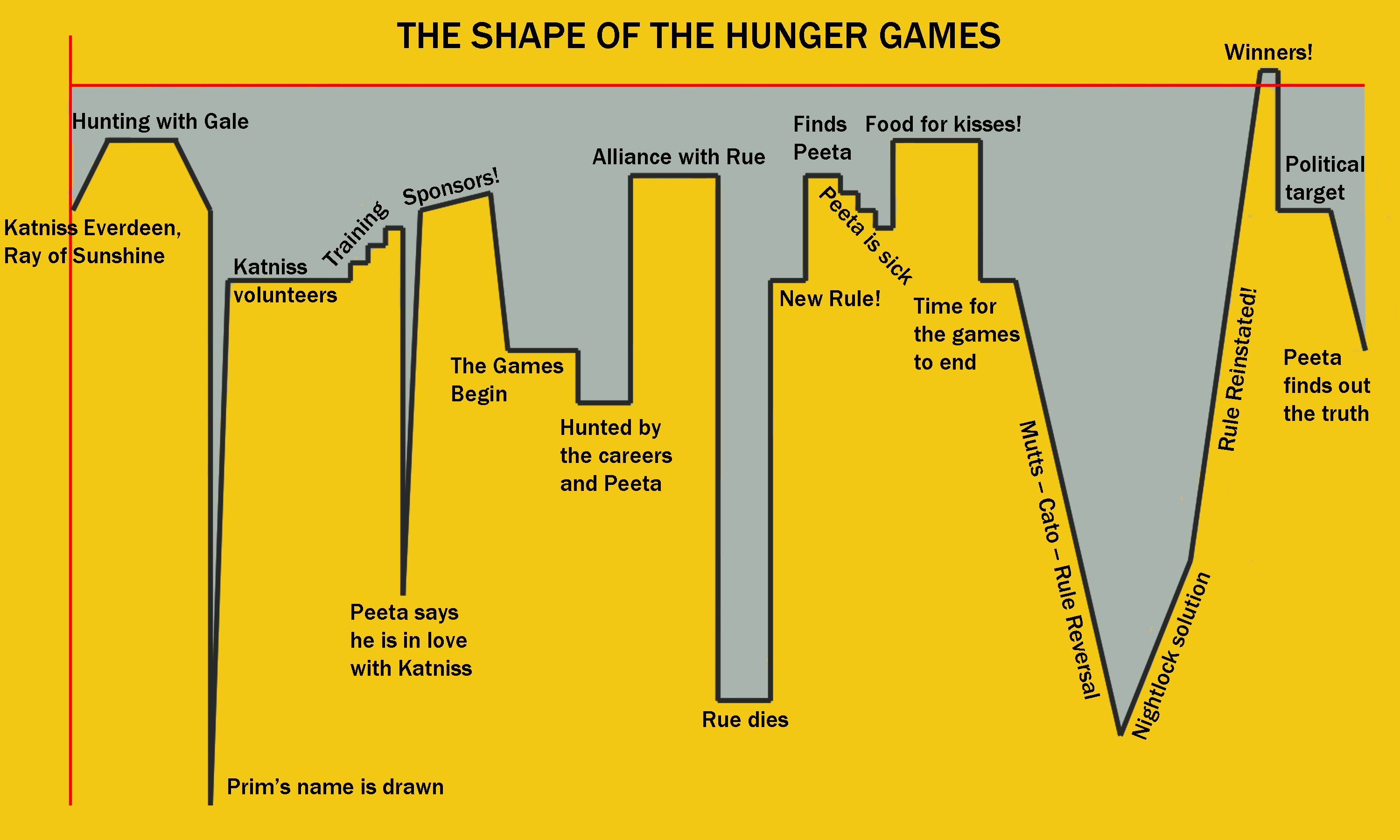 Hunger Games Plot Summary Chart - Year of Clean Water