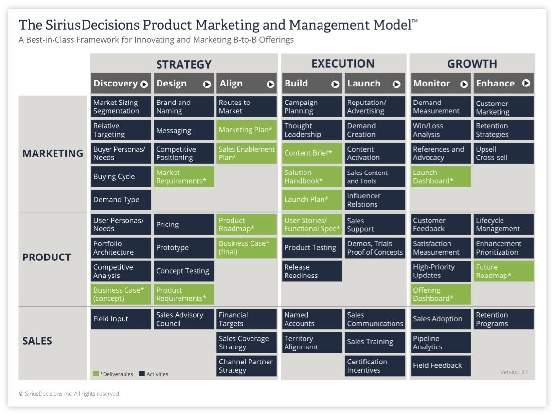 The Siriusdecisions Product Marketing And Management Model Product