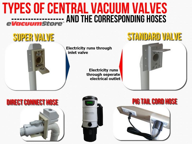 Different Types Of Central Vacuum Inlets And Hoses Central Vacuums Central Vacuum Vacuums