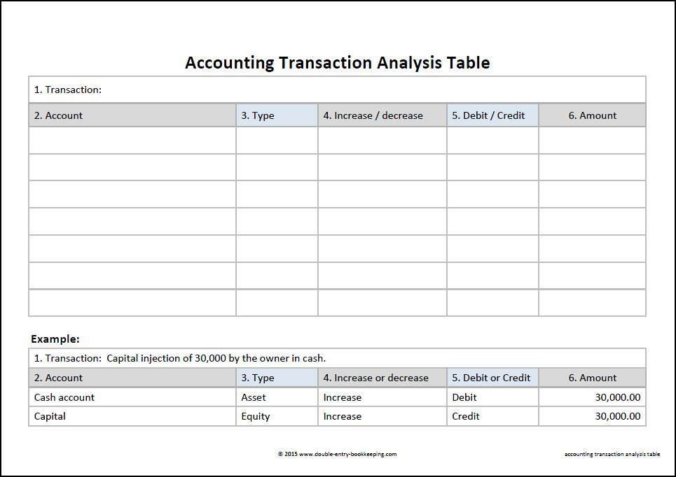 accounting transaction analysis template pinterest accounting