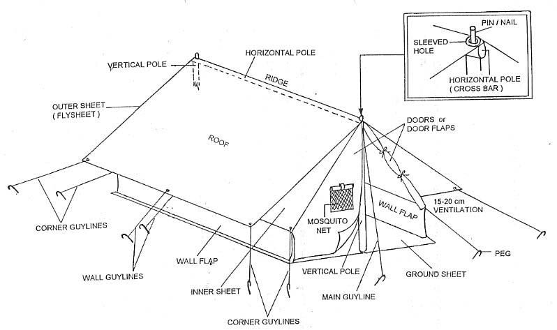 Pin By Nguyet Howard On Tent Diagram