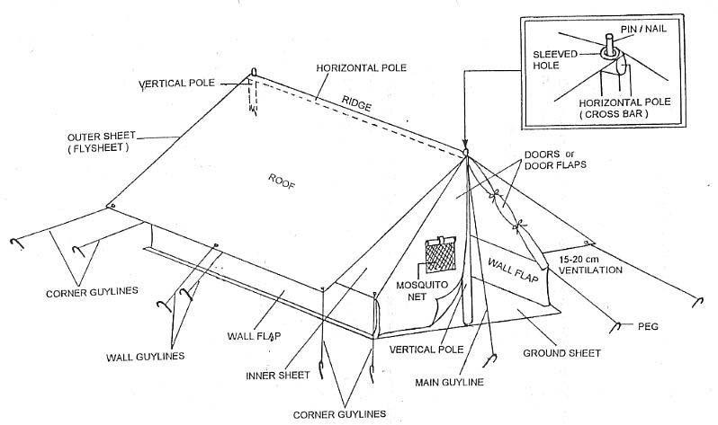 Diagram Of Tent