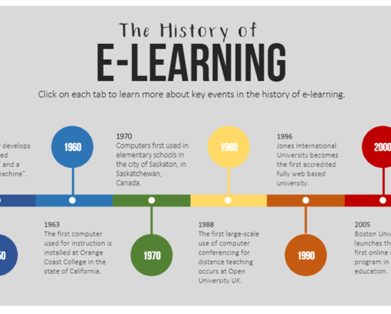 Learn About Key Events In The History Of E Learning With This Fun Colorful Timeline Template You Can Swap Out The Text Content For Elearning History Learning