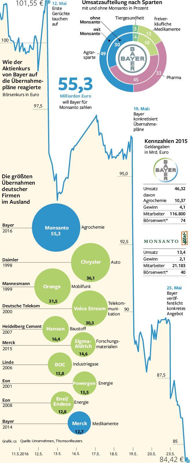 Bayer will die Firma Monsanto übernehmen. Wie die Aktionäre reagieren und alles andere zum Übernahmeangebot zeigt unsere Grafik. Erschienen in der Berliner Morgenpost. Infografik: Christian Schlippes