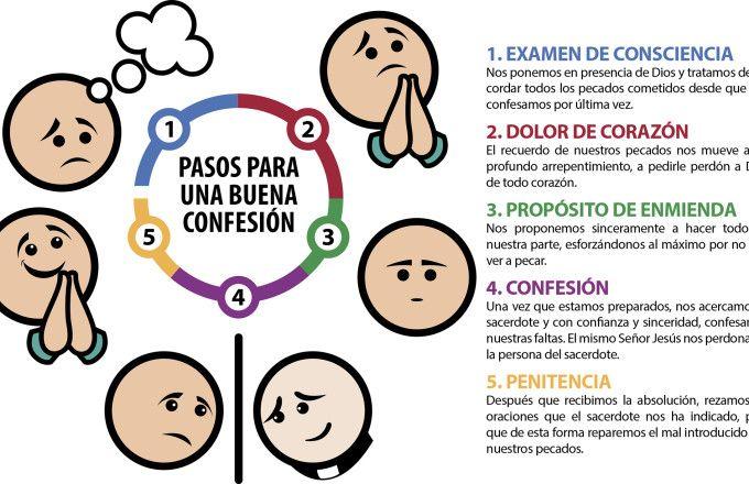 Los 5 pasos para una buena confesi n oraciones pinterest - Pasos para pintar una pared ...