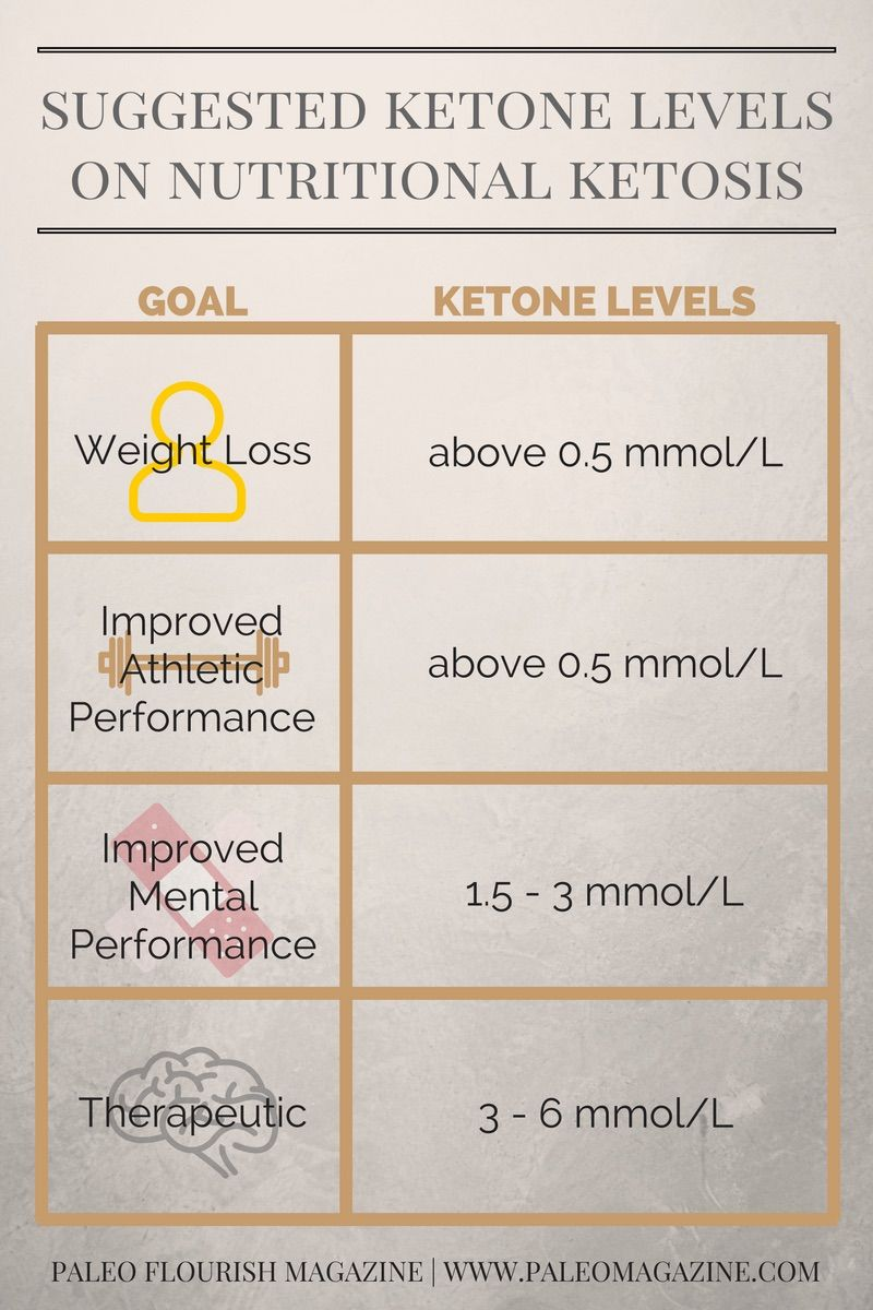 what should ketone levels be for keto diet