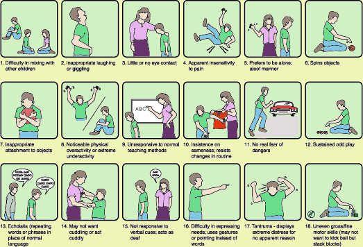 autism chart of symptoms | ASD | Pinterest | Autism and Asd