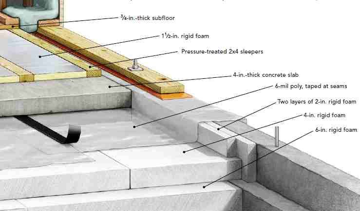 Super insulated foundation google search pete 39 s houz for Insulated concrete construction